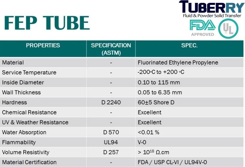 FEP TUBE ท่อ FEP